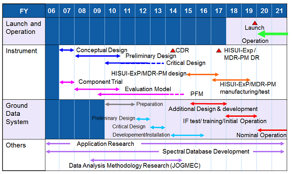 Figure 1. The schedule of HISUI project.