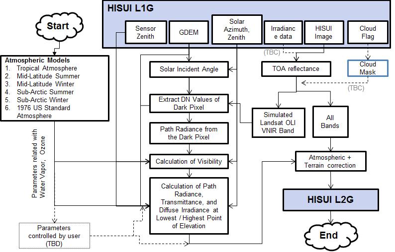Figure 6. HISUI Level 2G processing flow.