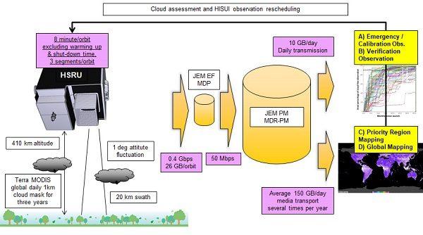 Figure 7. HISUI long-term operation simulation setup.