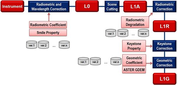 Figure 5. HISUI Level 1 processing flow.