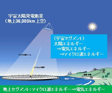 上空からの電気エネルギーイメージ